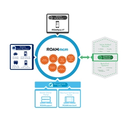 ROAMmcm Mobile Payments Engine
