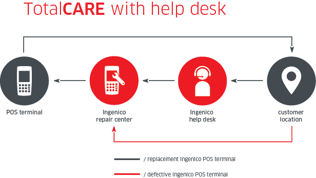 Total Care with Help Desk